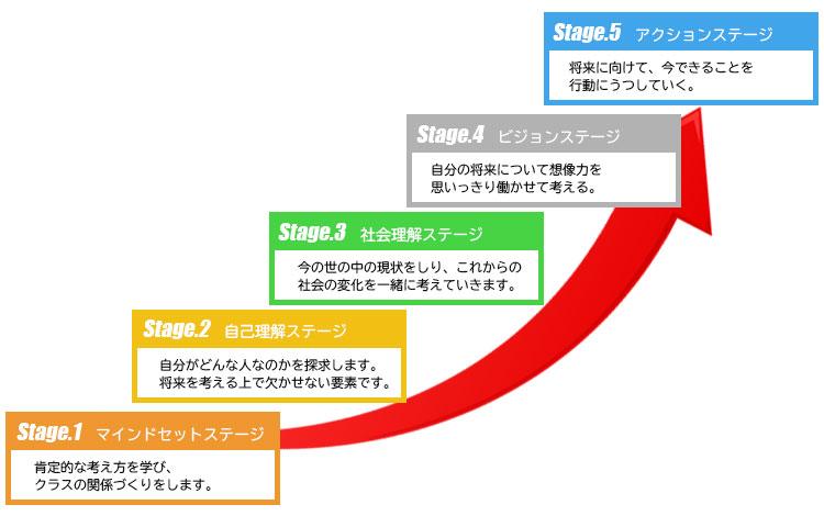 ディスカッション5つのステージ